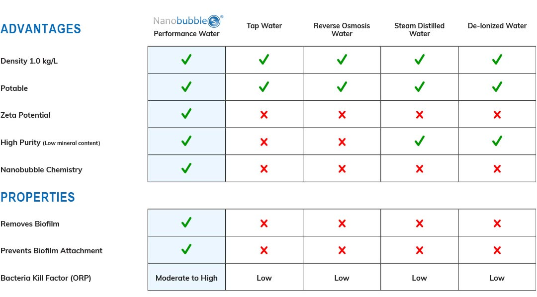 nanobubbles advantages