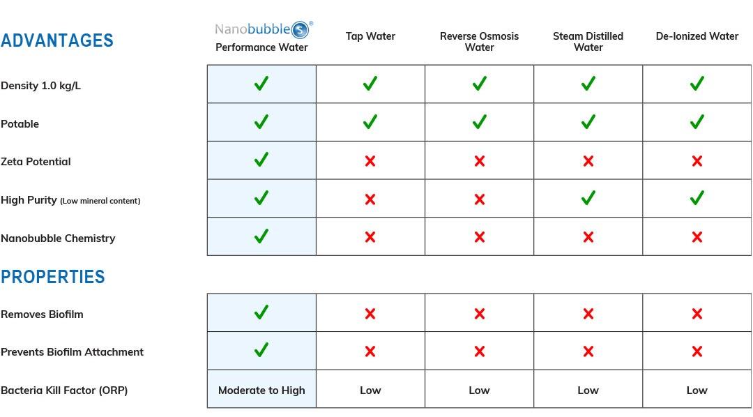 nanobubbles advantages
